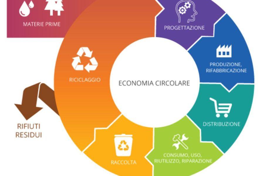 Il futuro dell'economia mondiale è circolare